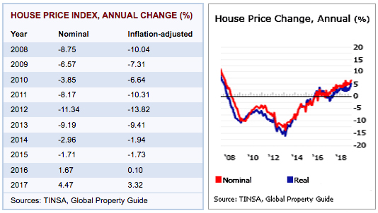 house-index-spain High living Real estate